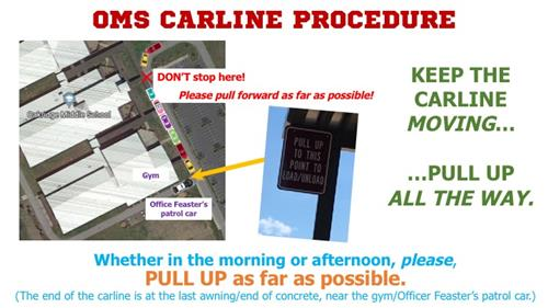 Carline Procedure