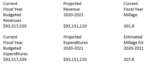 Image of current and projected budget